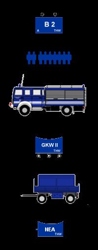 taktisches Zeichen 2. Bergungsgruppe,  Mannschaftsstärke 0 / 2 / 7 = 9, Fahrzeug GKW2, taktisches Zeichen GKW2, Anhänger NEA 30 kVA, taktisches Zeichen Anhänger NEA 30 kVA