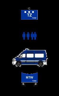 Taktisches Zeichen Zugtrupp - Mannschaftsstärke - Fahrzeug MTW - taktisches Zeichen MTW